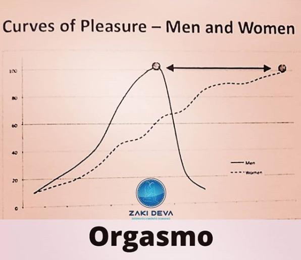 Orgasmo homem e mulher